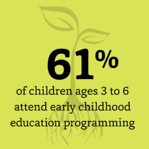 61% of children ages 3 to 6 attend early childhood education programming
